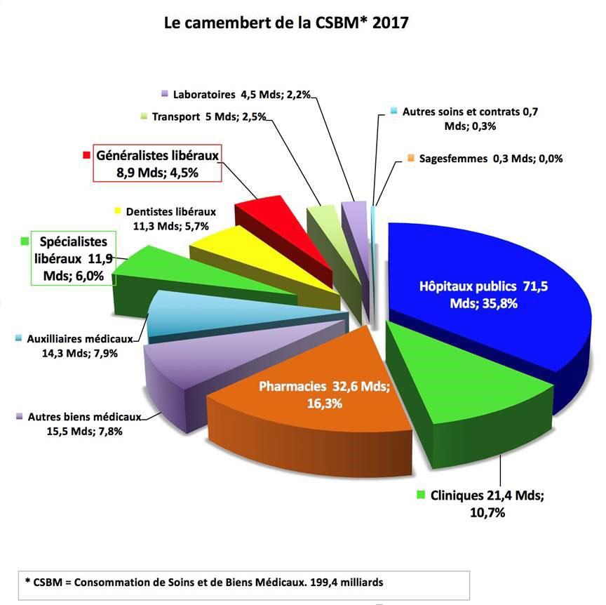 Consommation des soins et de biens médicaux en 2017 722b0caf66cf